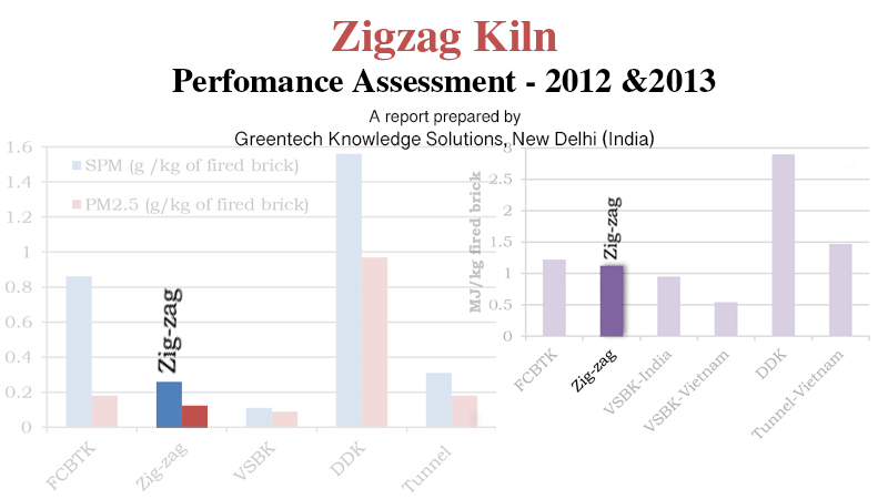 Zigzag Brick Kiln Performance Assessment (2013)